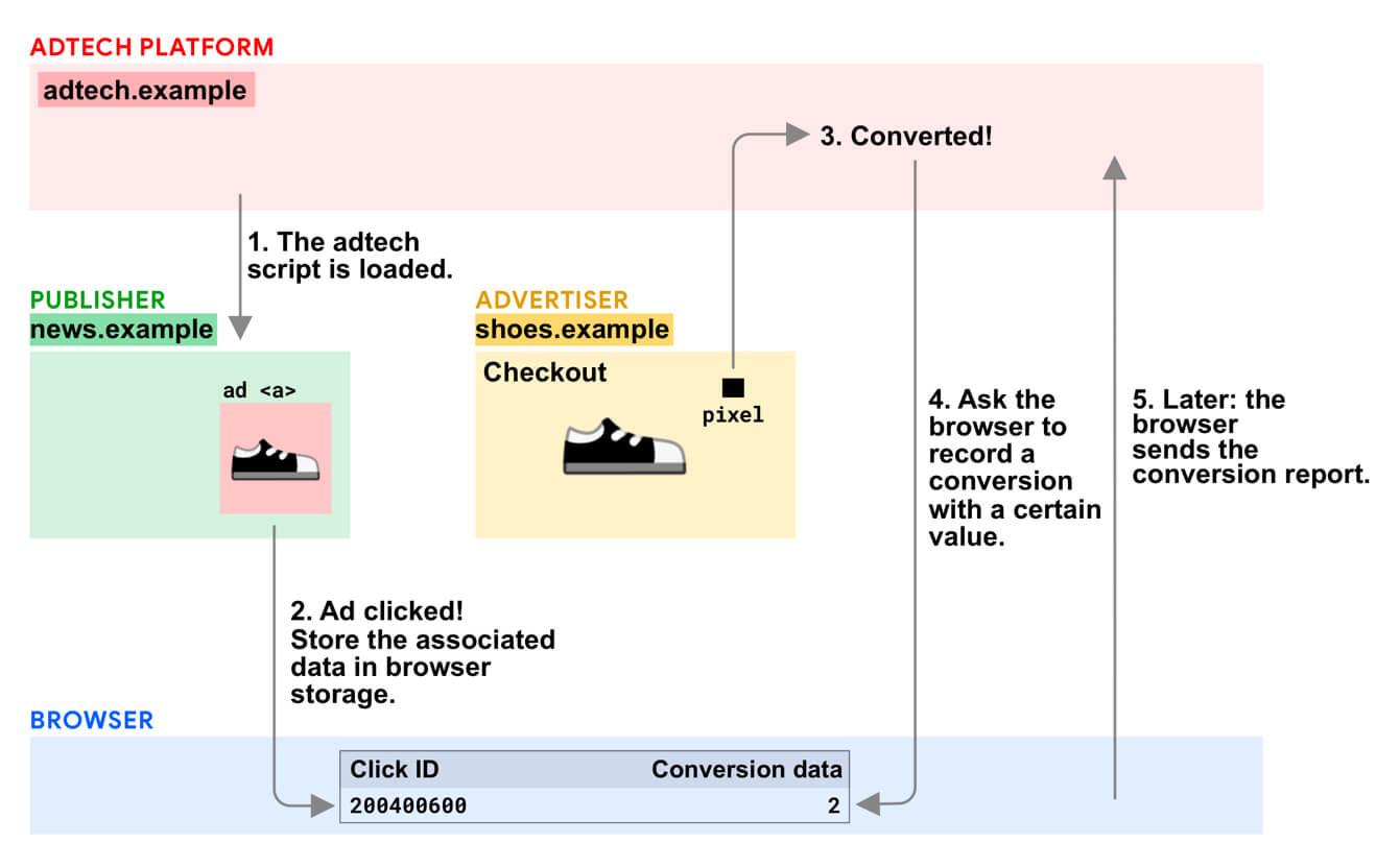 図:変換測定 API ステップの概要