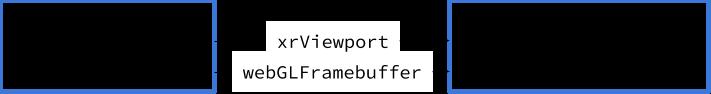 The relationship between XRWebGLLayer and WebGLRenderingContext
