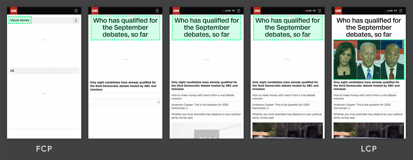 Largest Contentful Paint timeline from cnn.com