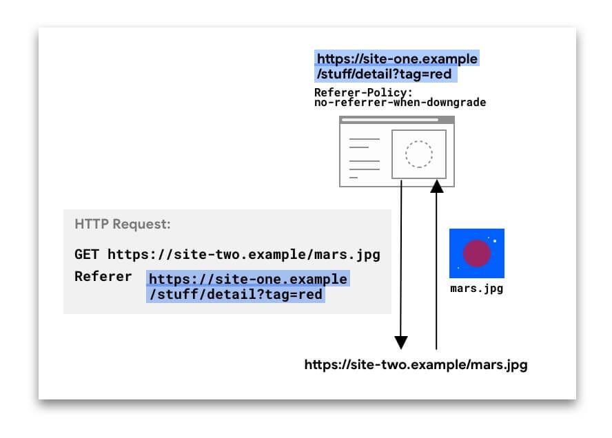 Solicitação HTTP incluindo um cabeçalho Referer.