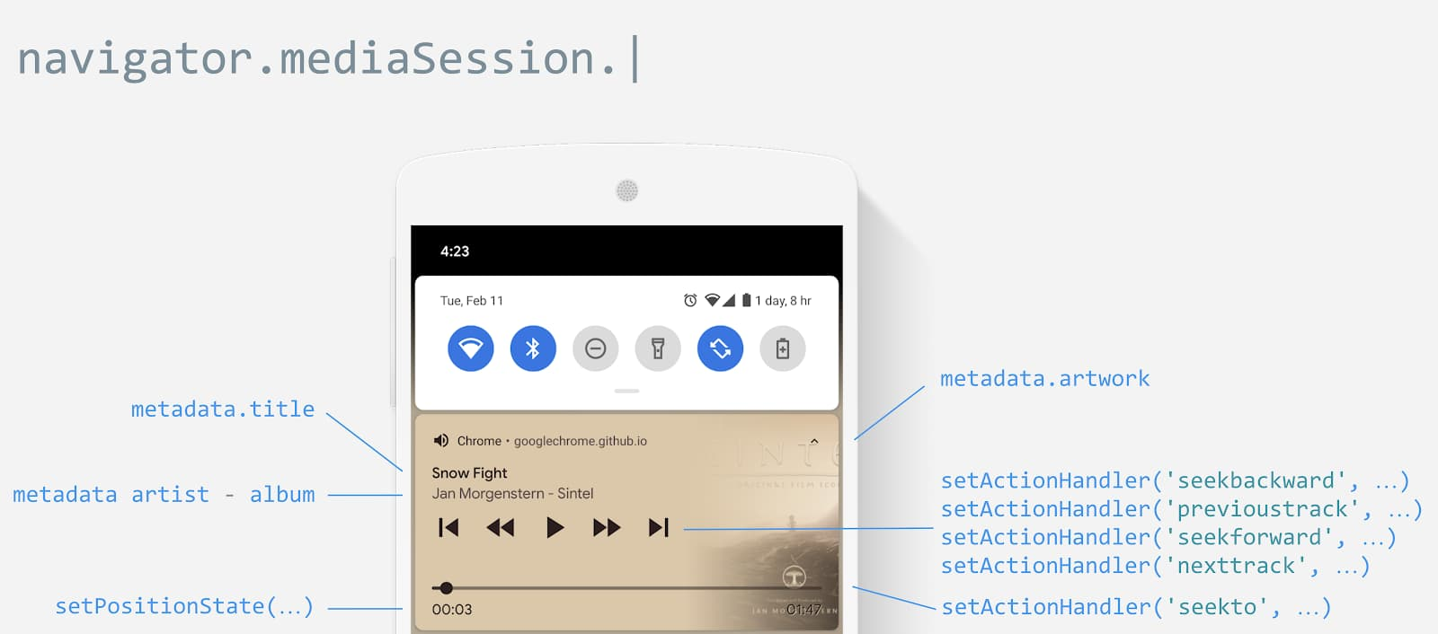 Media Session interfaces illustration