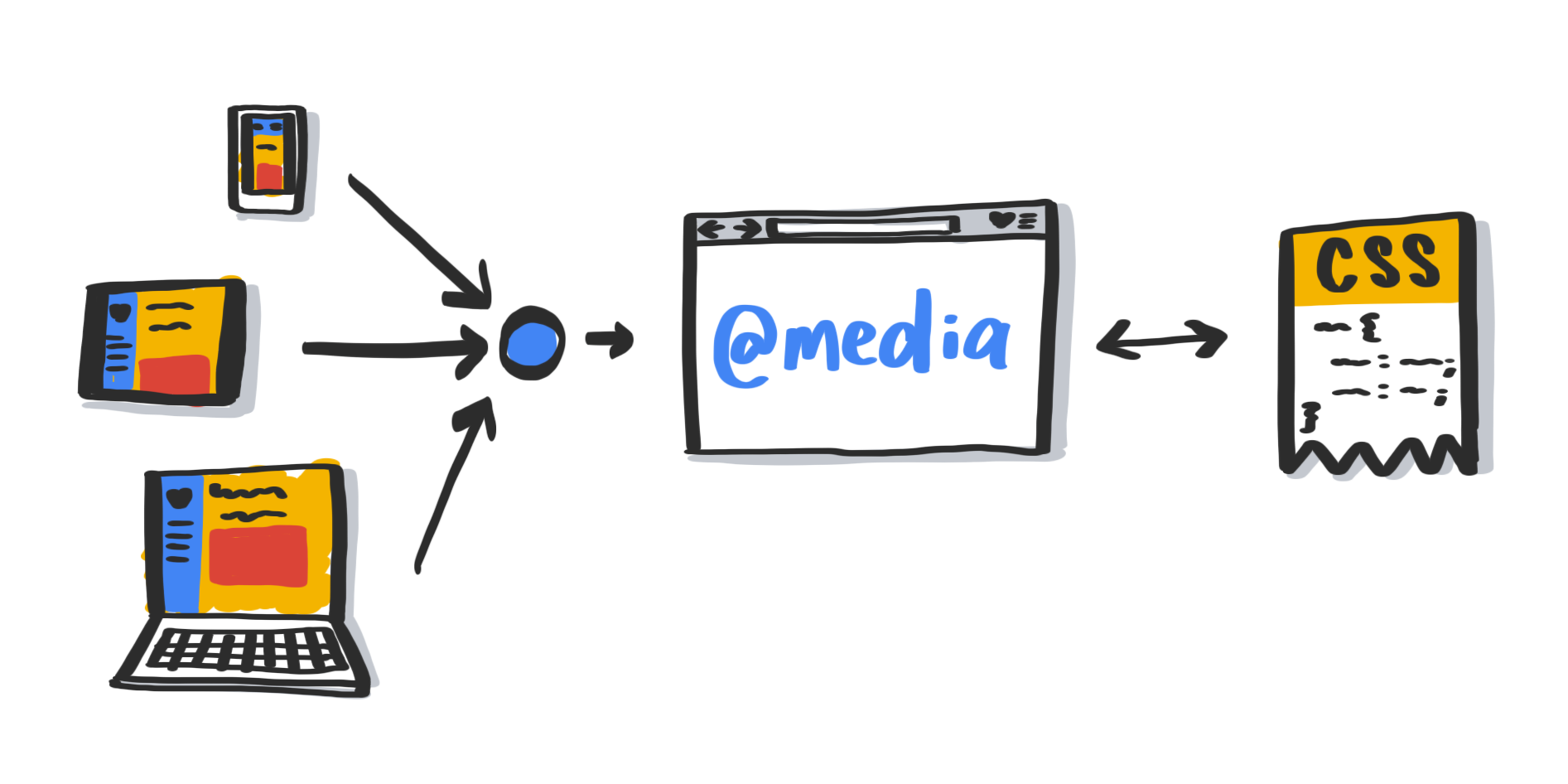 A diagram showing media queries interpreting system-level user preferences.