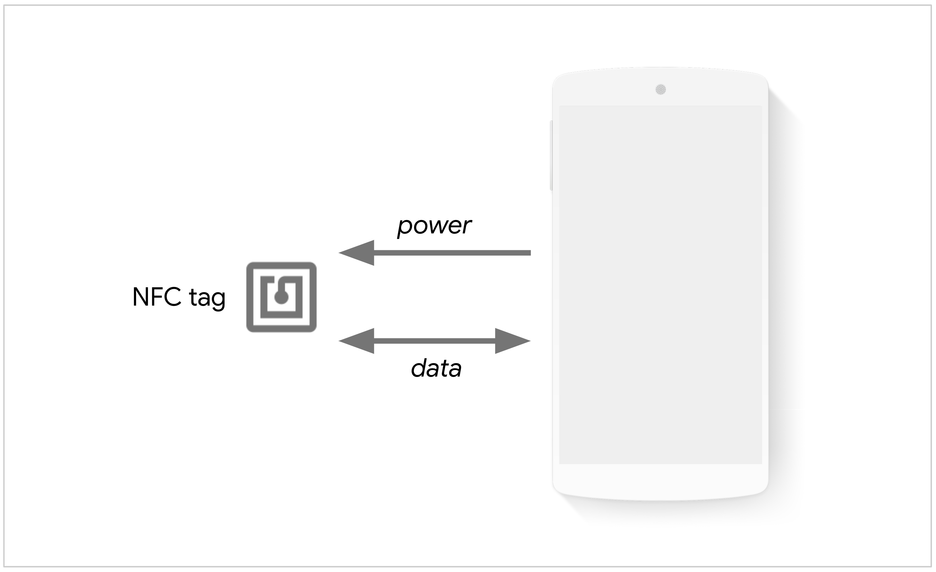 Phone powering up an NFC tag to exchange data