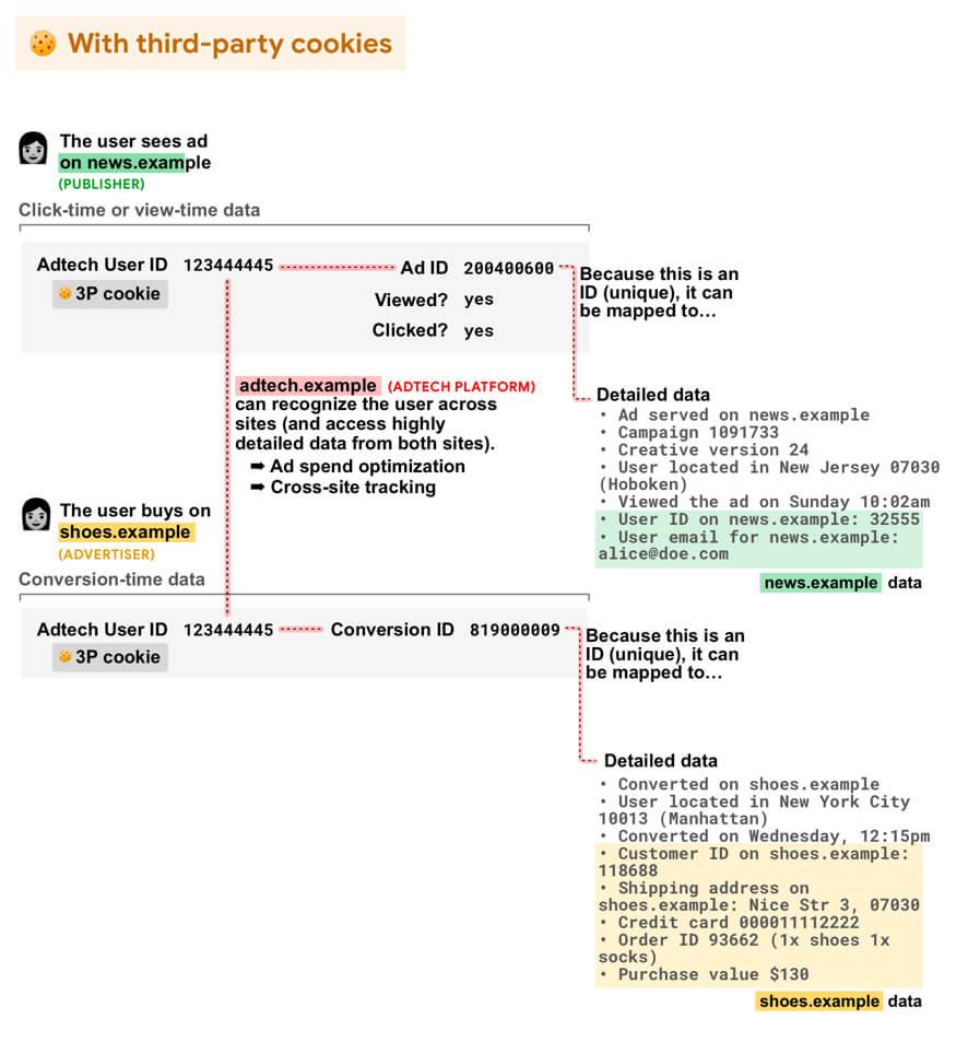 図:サードパーティ Cookie がクロスサイト ユーザーの認識を可能にする方法
