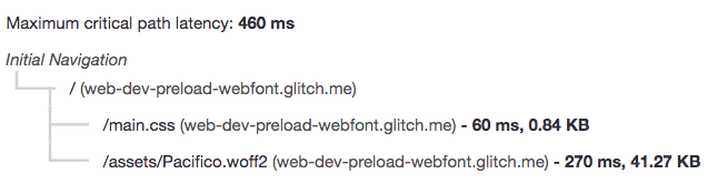 Pacifico-Bold webfont is preloaded and removed from the cricical request chain
