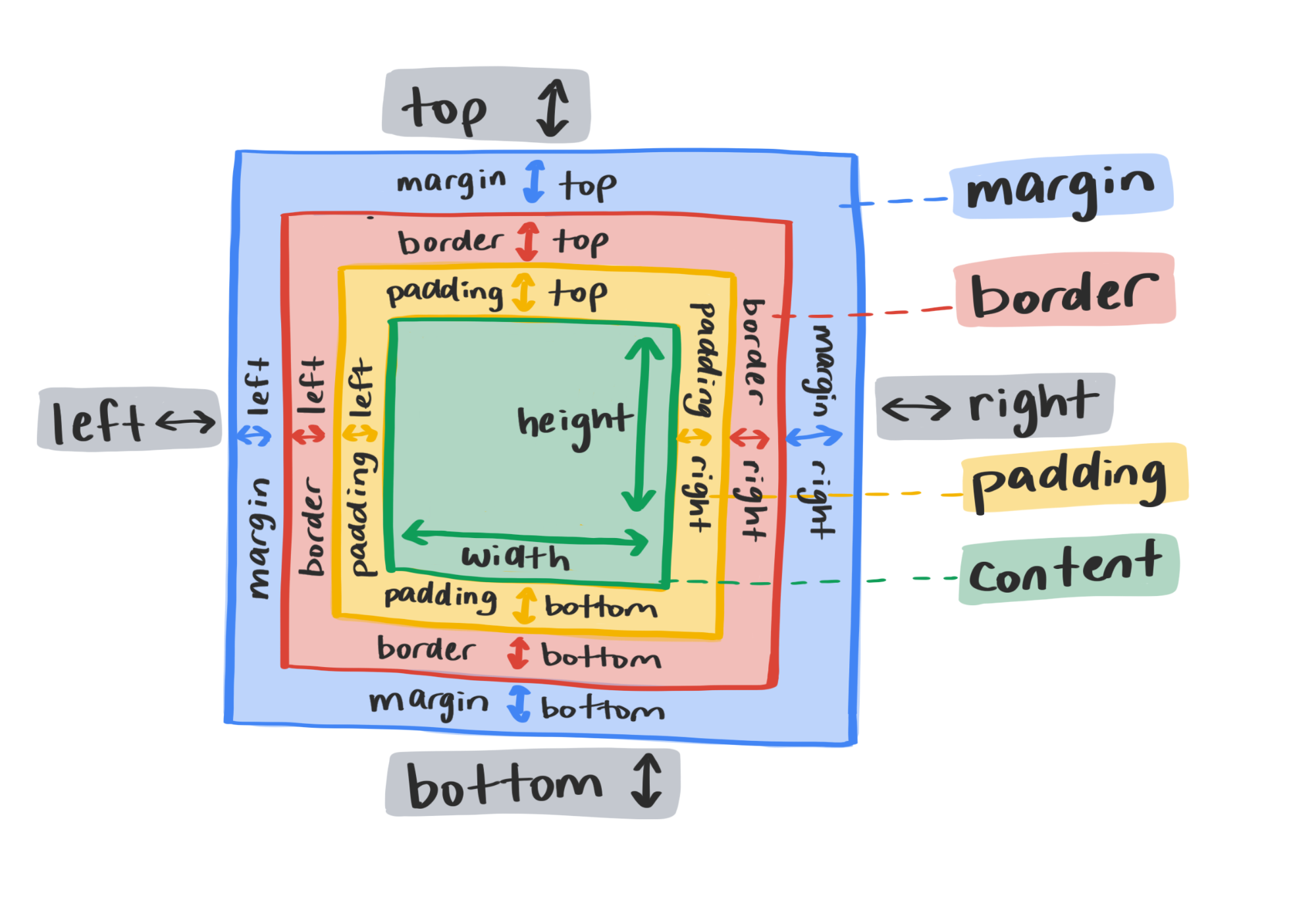 A diagram showing traditional CSS layout properties.