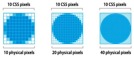 Three images showing the difference between CSS pixels and device pixels.