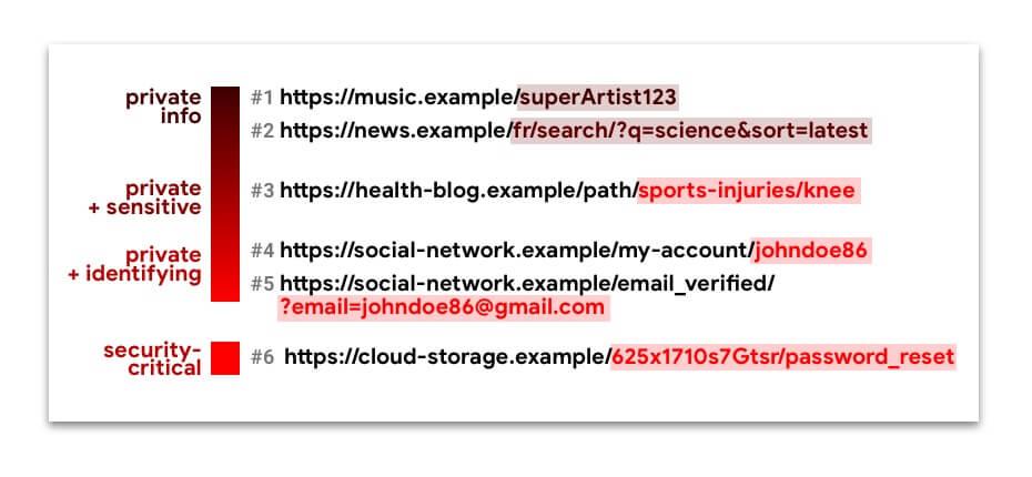 URLs com caminhos, mapeados para diferentes riscos de privacidade e segurança.