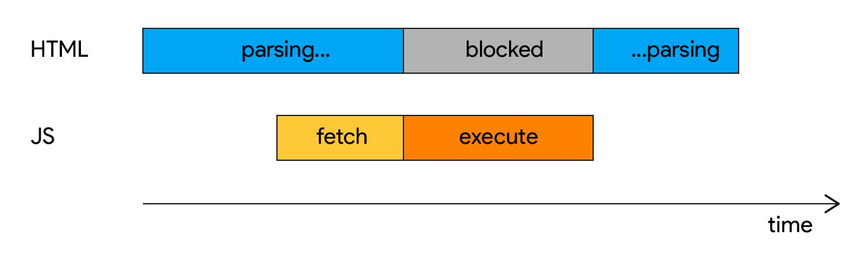 Diagram of parser blocking script with async attribute