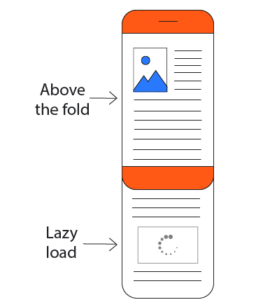 A diagram of a webpage shown on a mobile device with scrollable content extending beyond the screen. The content that's below-the-fold is desaturated because it's not loaded yet.