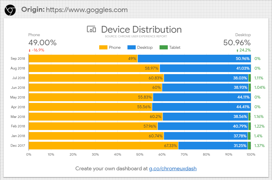 Device distribution data from Chrome User Experience report
