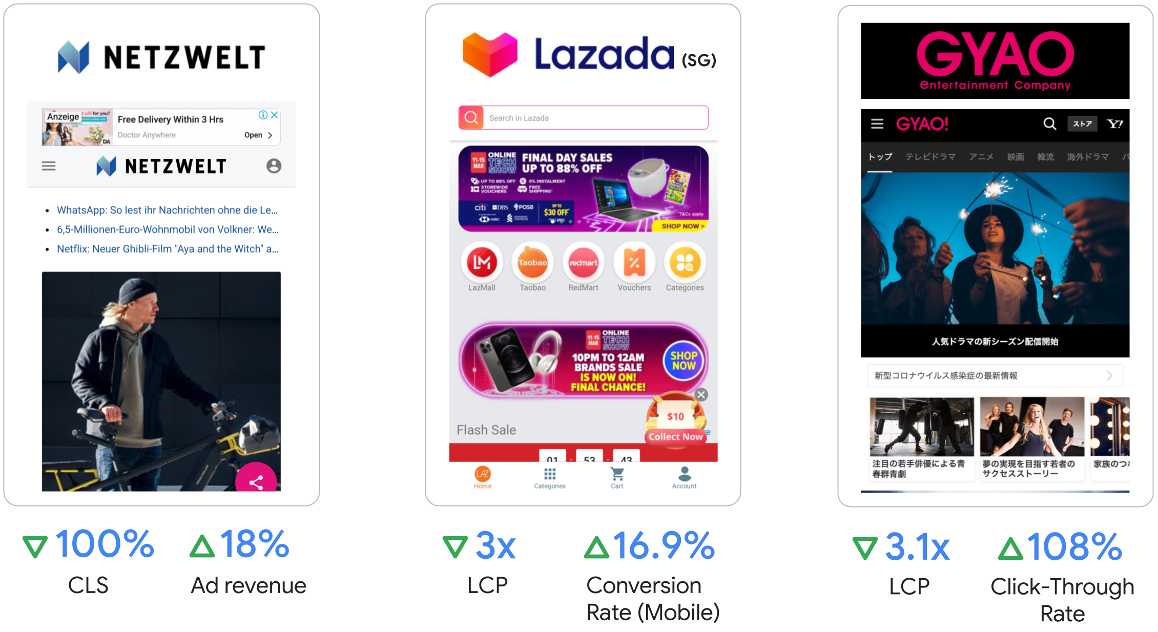Netzwelt saw 18 percent increase ads revenue, Lazada saw 3x LCP and 16.9 percent increase in conversion rate on mobile, GYAO saw 3.1x LCP and 108 percent improvement in click-through rate