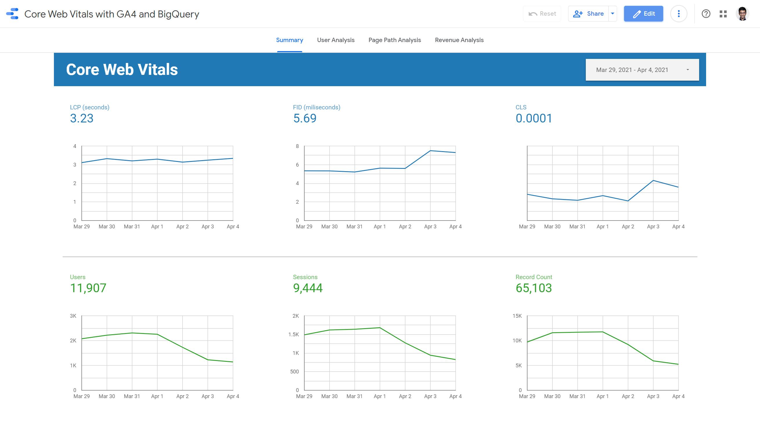 Web Vitals Connector report screenshot