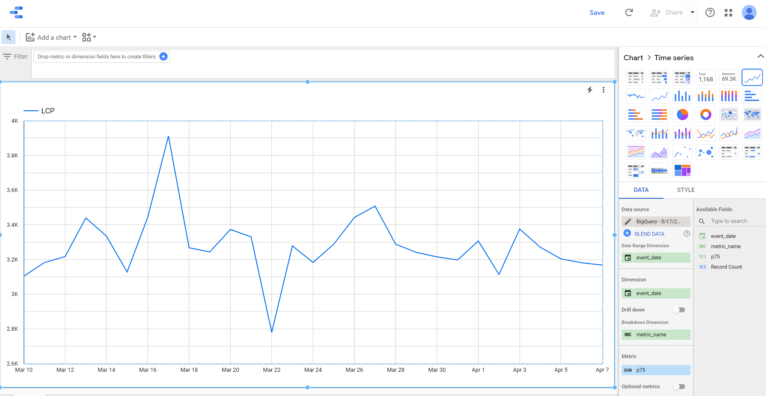 Line chart of daily LCP values in Data Studio