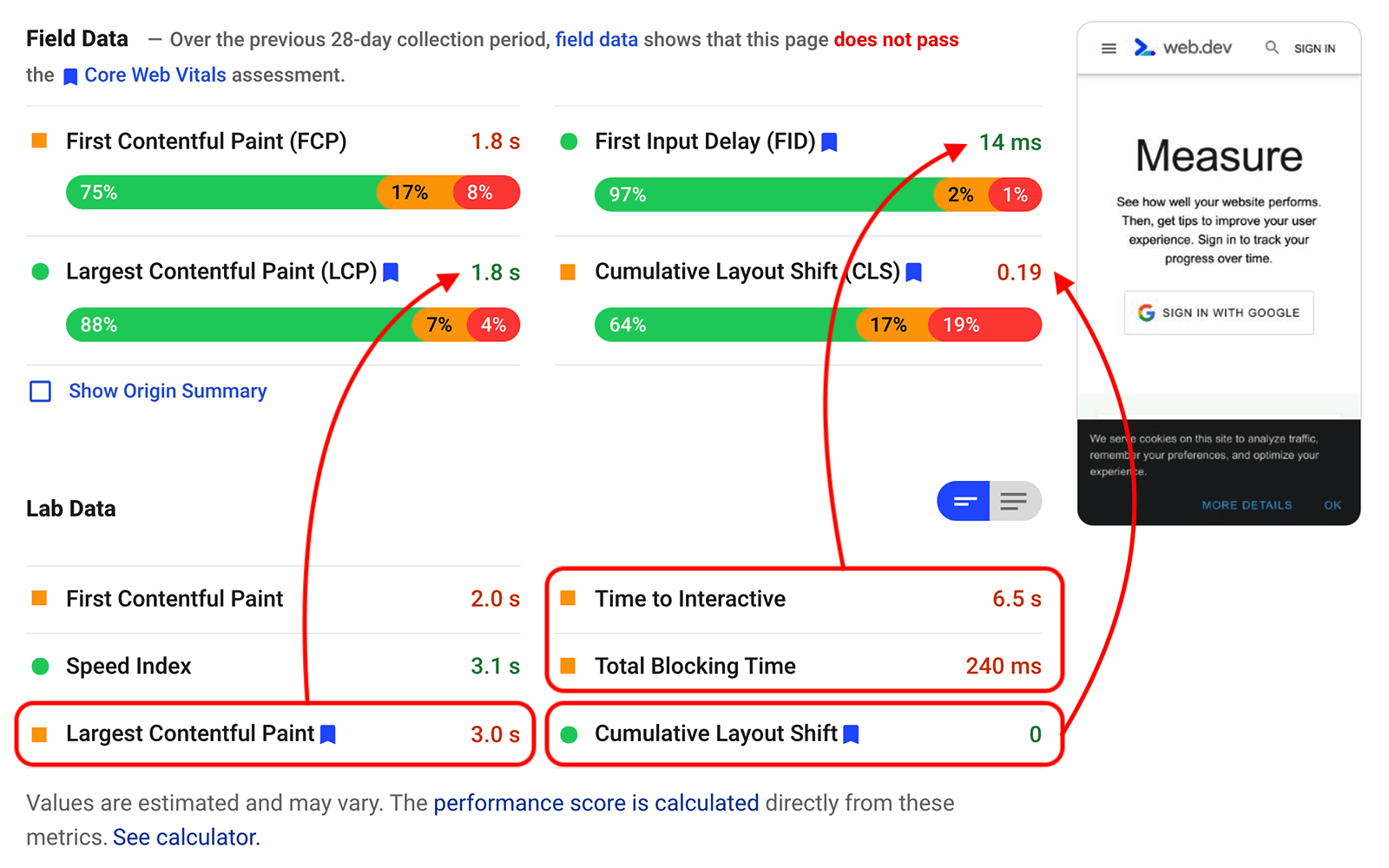Screenshot of a PageSpeed Insights report with conflicting lab and field data