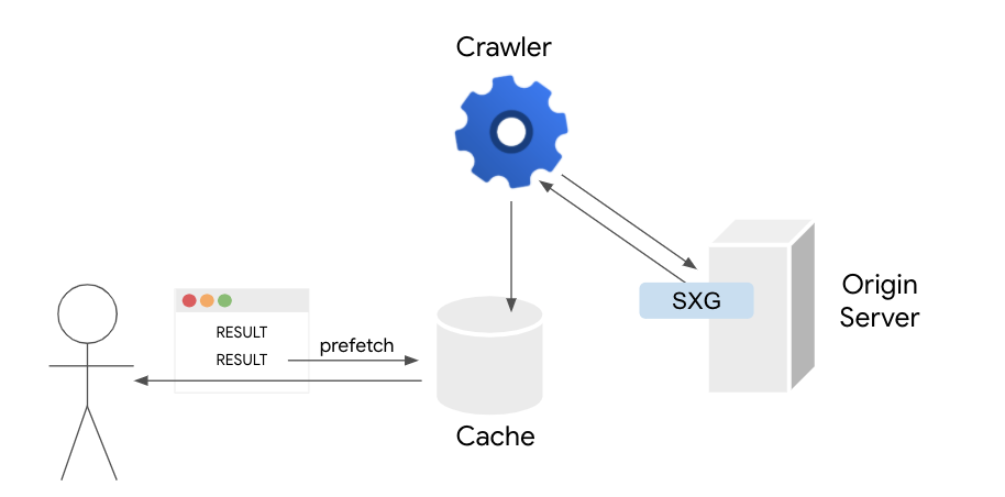 Diagram showing a prefetched SXG being served from a cache.