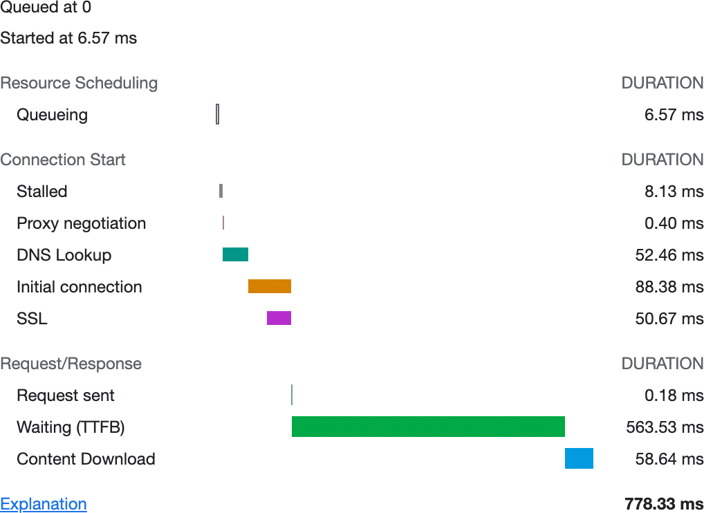 A diagram of network timings as shown in Chrome's DevTools. The timings depicted are for request queueing, connection negotiation, the request itself, and the response in color-coded bars.