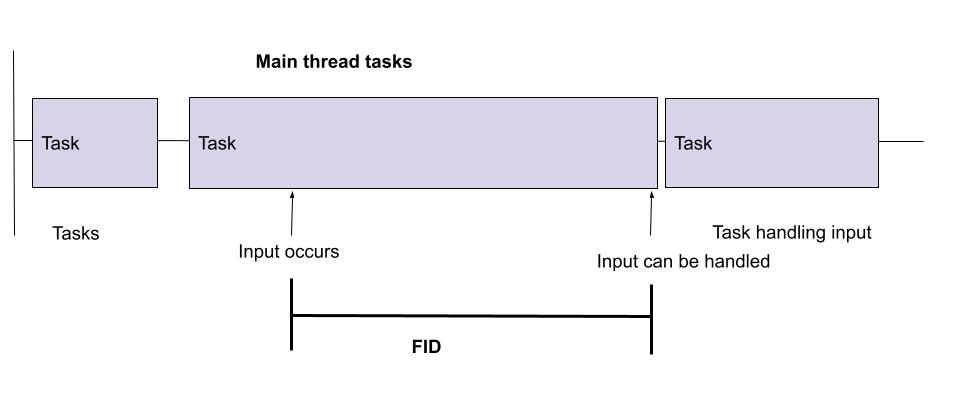 First Input Delay measures from when input occurs to when input can be handled