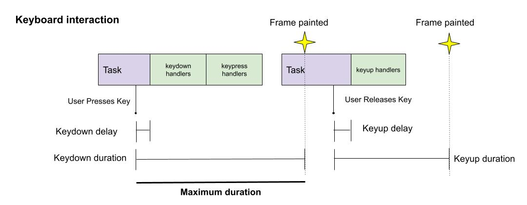 Keyboard interaction with maximum duration highlighted