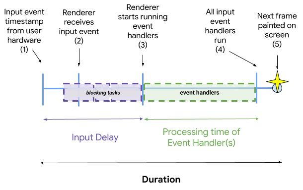 Five steps in the lifecycle of an event
