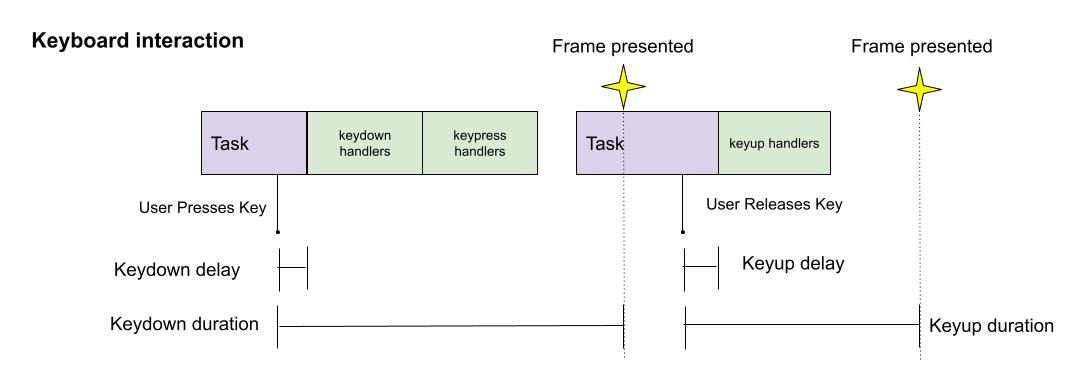 Keyboard interaction with disjoint event durations