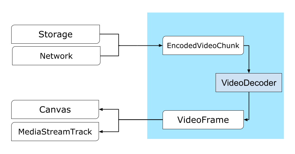 The path from the network or storage to a Canvas or an ImageBitmap.