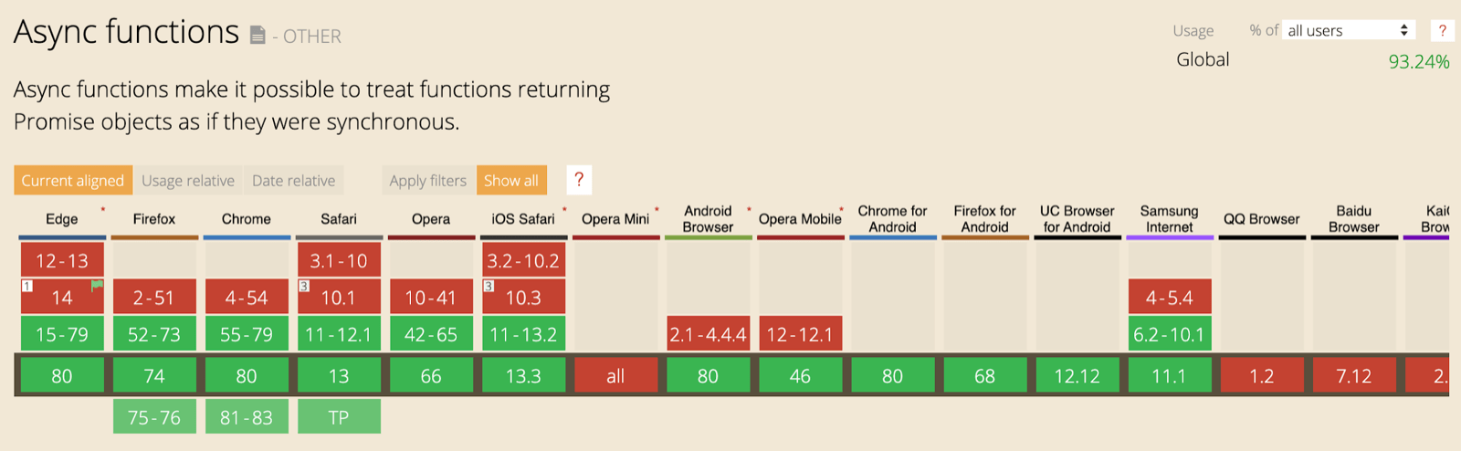 The CanIUse support table for async functions showing support across all major browsers.
