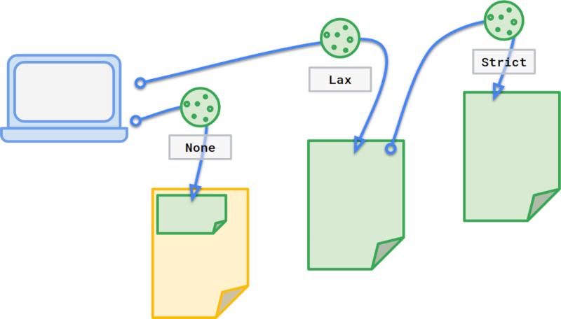 Три файла cookie, помеченных как None, Lax или Strict в зависимости от их контекста