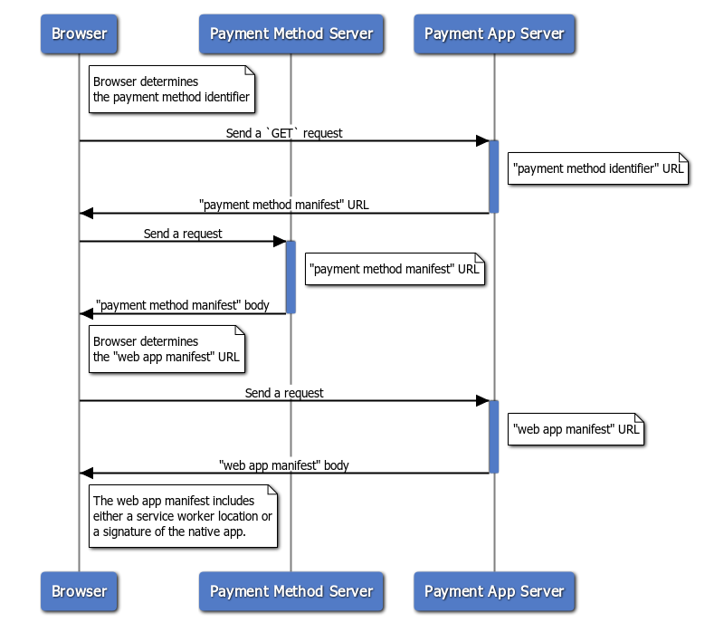 How a browser discovers the payment app from a URL-based payment method identifier with redirects