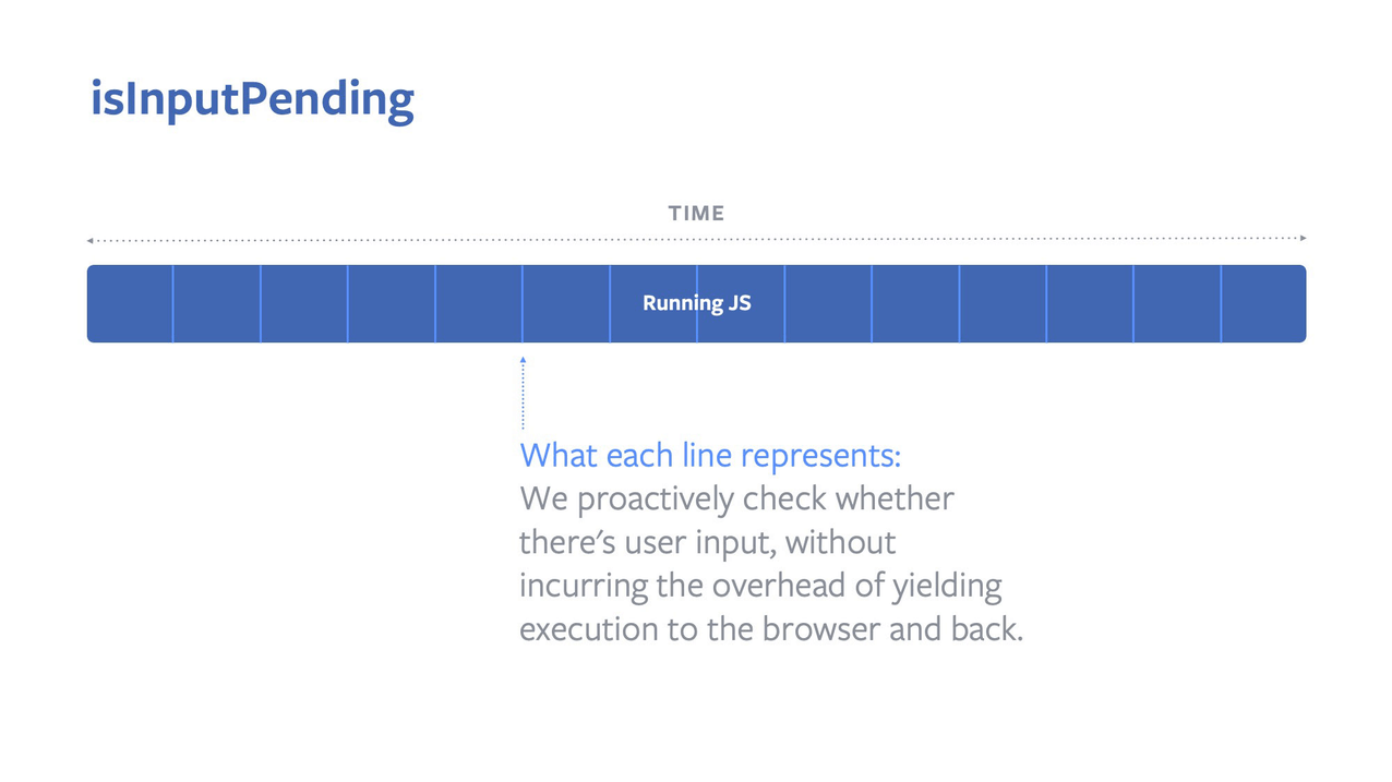 A diagram showing that isInputPending() allows your JS to check if there's pending user input, without completely yielding execution back to the browser.