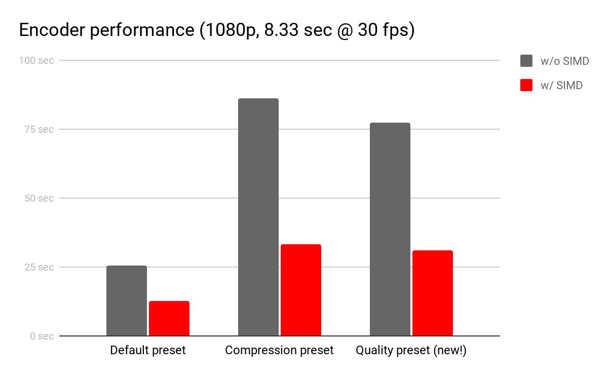 Encoder performance (1080p, 8.33 sec @ 30 fps). Default preset without SIMD: 25 seconds. Default preset with SIMD: ~13 seconds. Compression preset without SIMD: ~83 seconds. Compression preset with SIMD: ~33 seconds. Quality preset (new!) without SIMD: ~75 seconds. Quality preset with SIMD: ~30 seconds.