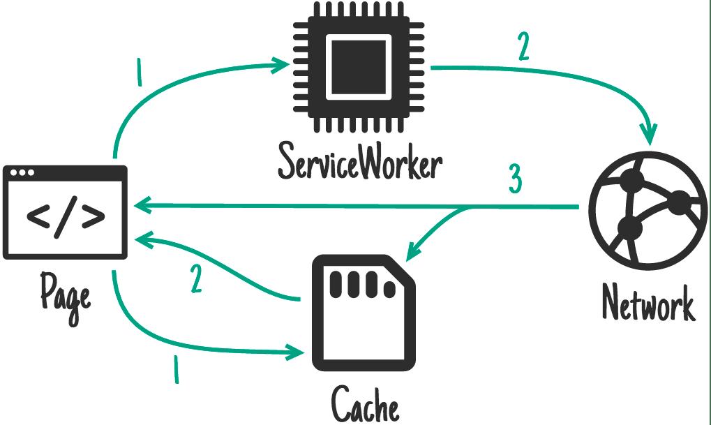 Cache then network.