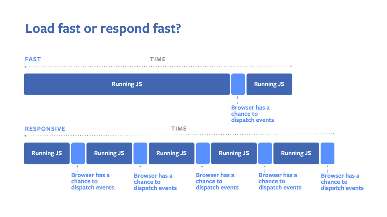 A diagram showing that when you run long JS tasks, the browser has less time to dispatch events.