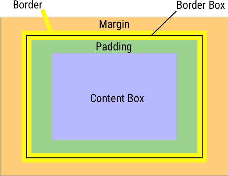 A diagram of the CSS box model.