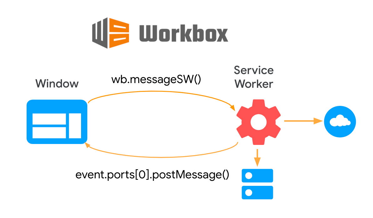 Diagram showing two-way communication between page and service worker, using Workbox Window.