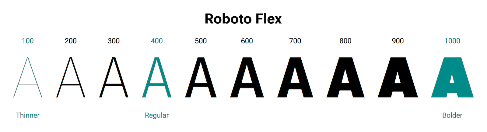 The letter 'A' shown in different weights