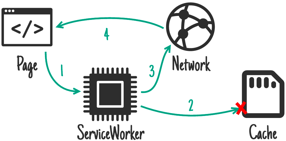 Cache, falling back to network.