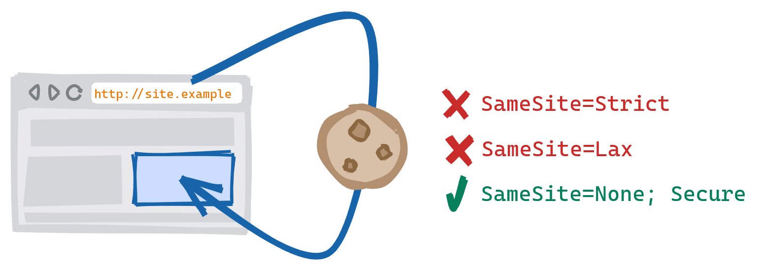 A cross-scheme subresource resulting from a resource from the secure HTTPS version of the site being included on the insecure HTTP version. SameSite=Strict and SameSite=Lax cookies blocked, and SameSite=None; Secure cookies are allowed.