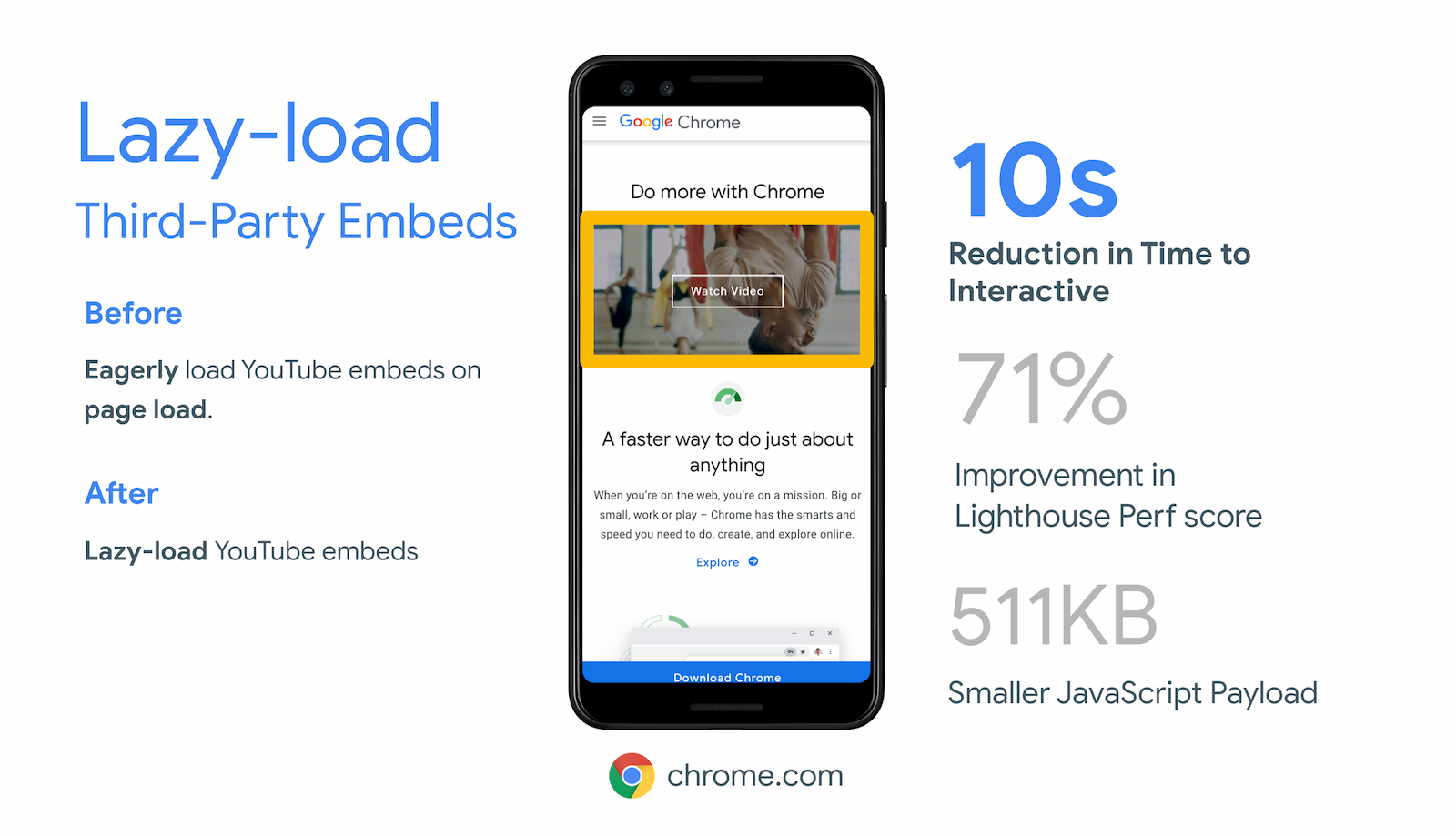 Chrome.com achieved a 10 second reduction in Time To Interactive by lazy-loading offscreen iframes for their YouTube video embed