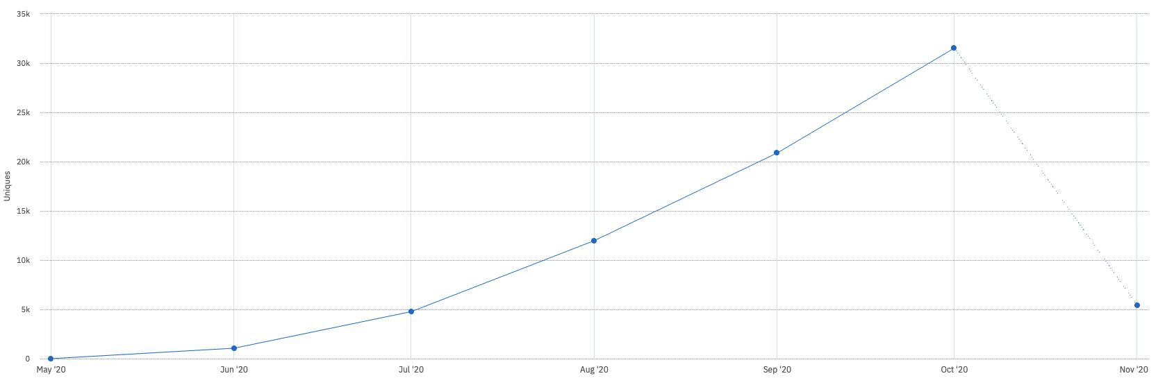 June 2020: ~1K installs. July 2020: ~5K installs. August 2020: ~12K installs. September 2020: ~20K installs. October 2020: ~30K installs.