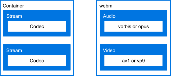 Comparing media file structure with a hypothetical media file.