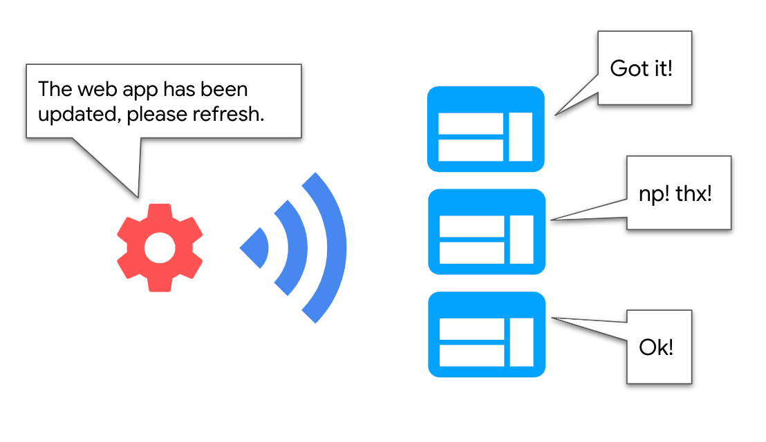 Diagram showing a service worker communicating with the page to send an update.