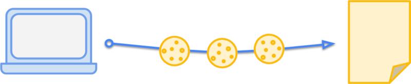 Три файла cookie отправляются из браузера на сервер в запросе