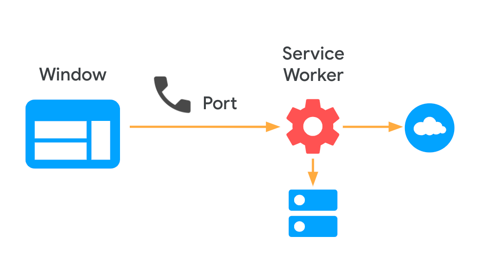 Diagram showing a page passing a port to a service worker, to establish two-way communication.