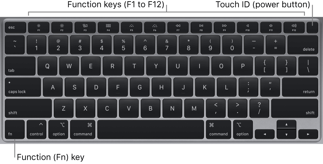 Apple MacBook Pro Magic Keyboard with annotated media keys.