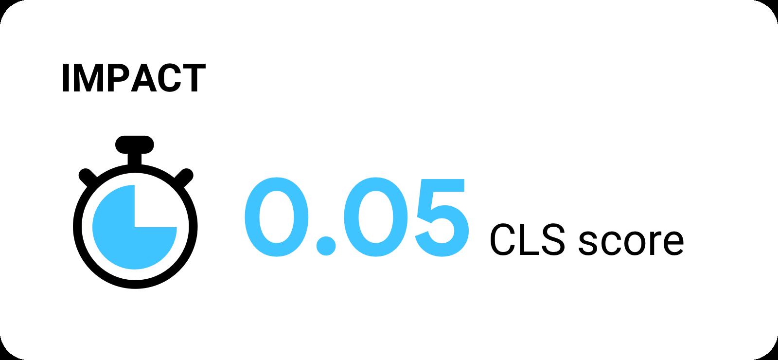 0.05 CLS score.
