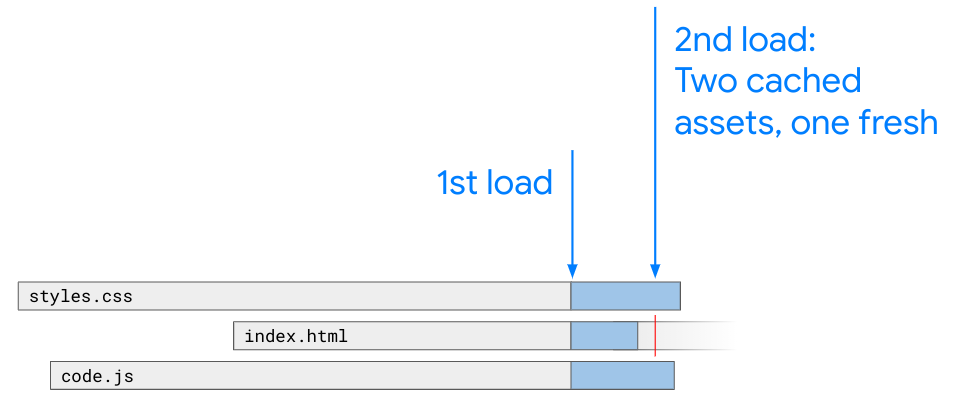 Diagram showing how long different assets are cached by a user's browser