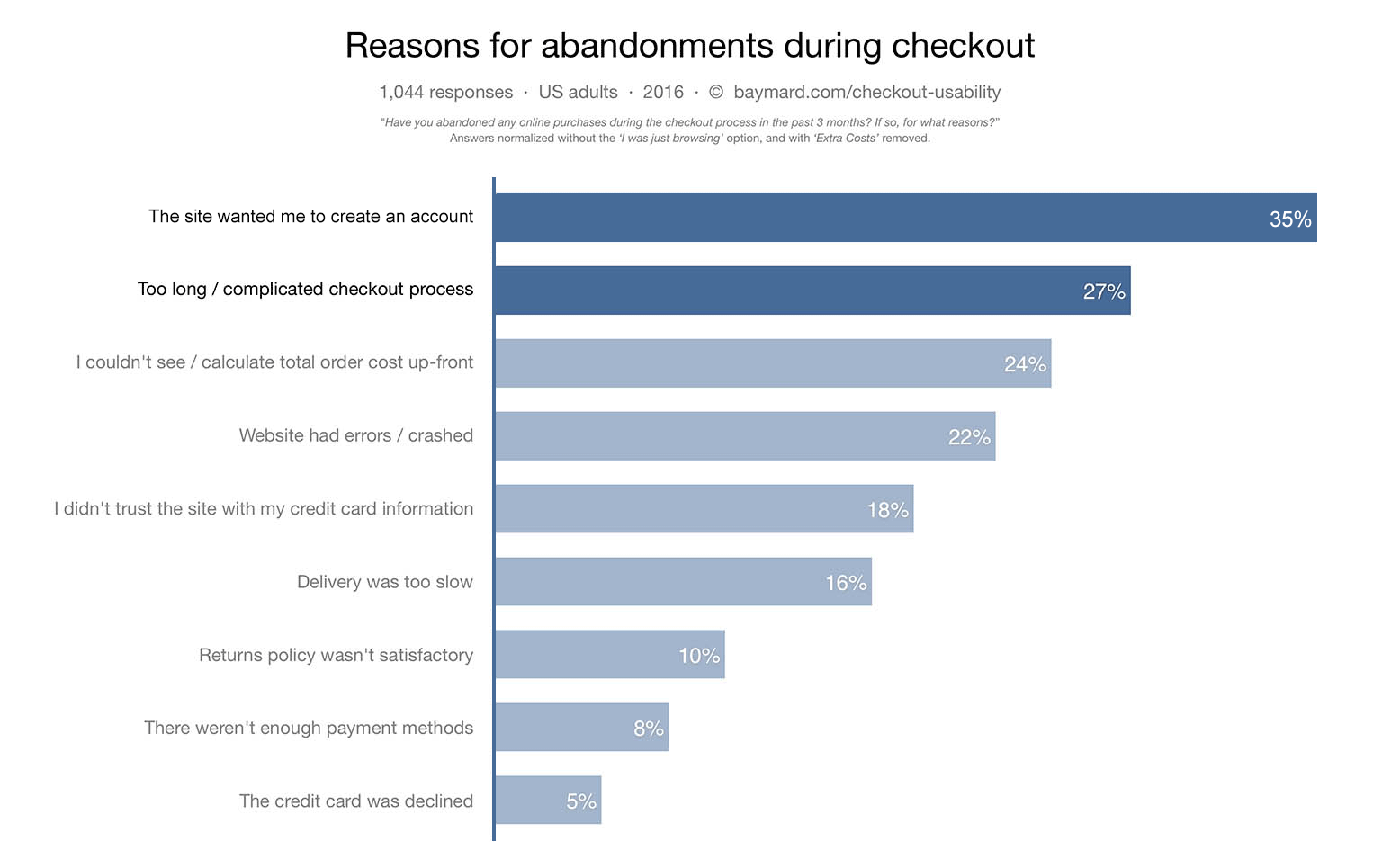 Reasons for shopping cart abandonment during checkout.