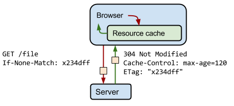 A diagram of a client requesting a resource and the server responding with a 304 header.