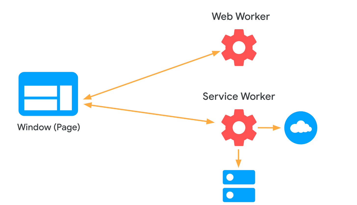 Diagram showing two links between the Window object and a web worker and service worker.